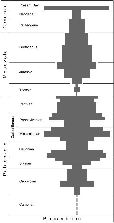 broadhead and waters (1980)_Evolutionary history of crinoid genera in geologic time